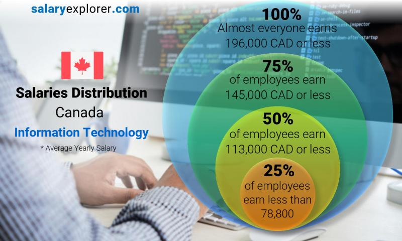 Median and salary distribution yearly Canada Information Technology