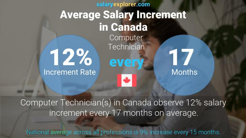 Annual Salary Increment Rate Canada Computer Technician
