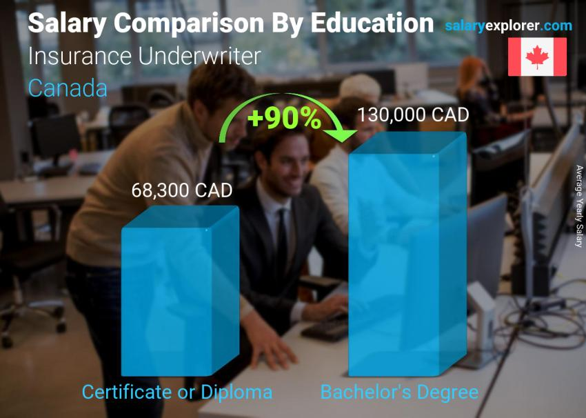 Insurance Underwriter Average Salary In Canada 2020 The Complete