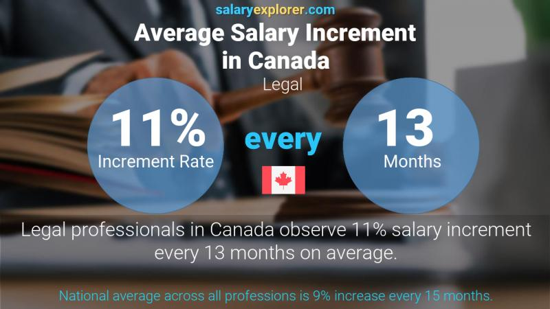 Annual Salary Increment Rate Canada Legal