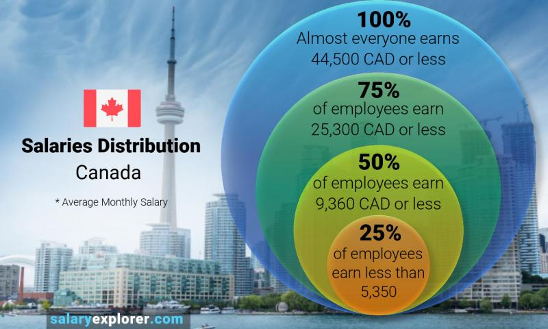 Median and salary distribution monthly Canada