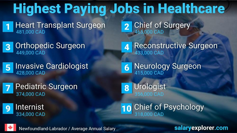 Best Paying Jobs in Newfoundland-Labrador 2020