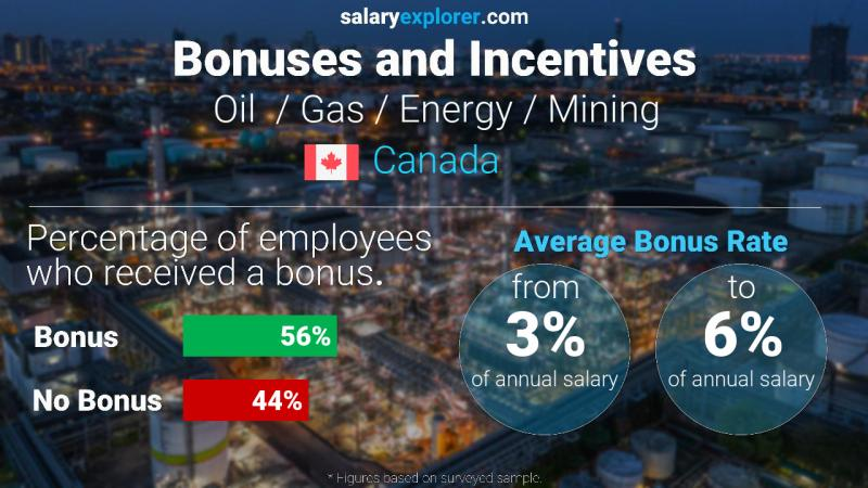 Annual Salary Bonus Rate Canada Oil  / Gas / Energy / Mining