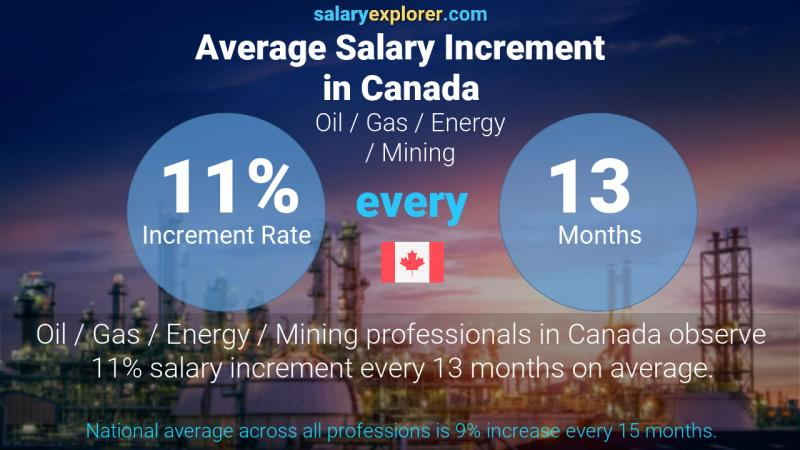 Annual Salary Increment Rate Canada Oil  / Gas / Energy / Mining