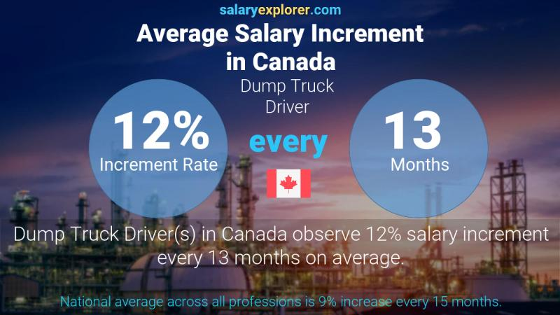 Annual Salary Increment Rate Canada Dump Truck Driver