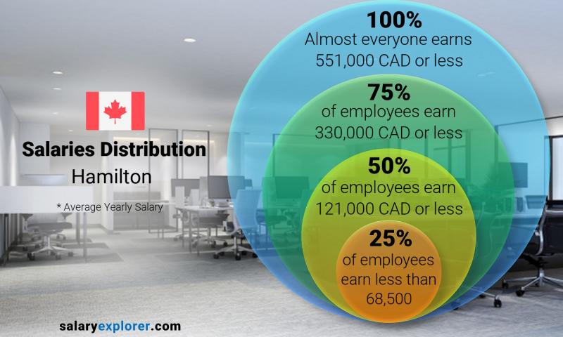 Median and salary distribution yearly Hamilton