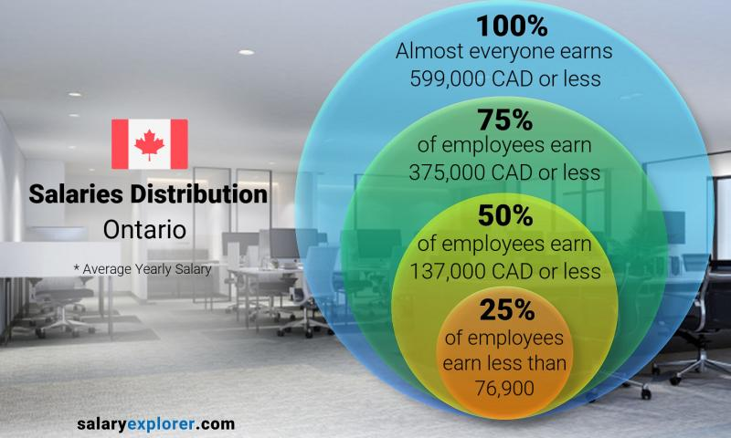 Median and salary distribution yearly Ontario