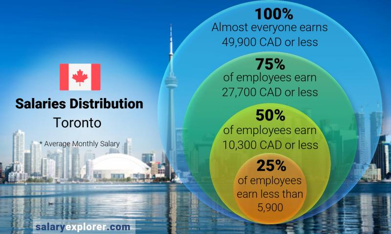 Median and salary distribution monthly Toronto