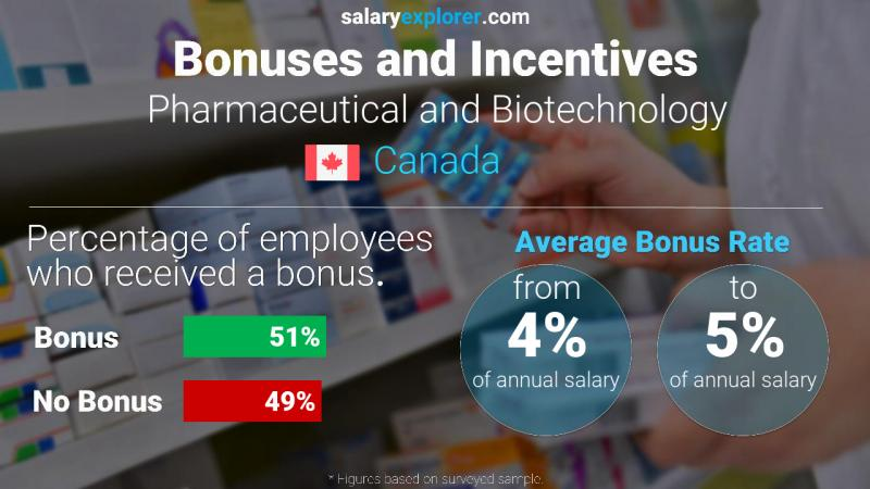Pharmaceutical And Biotechnology Average Salaries In Canada 2020 The Complete Guide