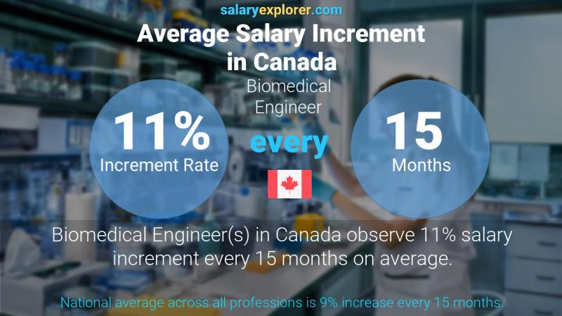 Annual Salary Increment Rate Canada Biomedical Engineer