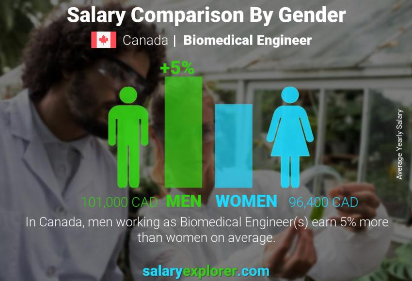 Salary comparison by gender yearly Canada Biomedical Engineer