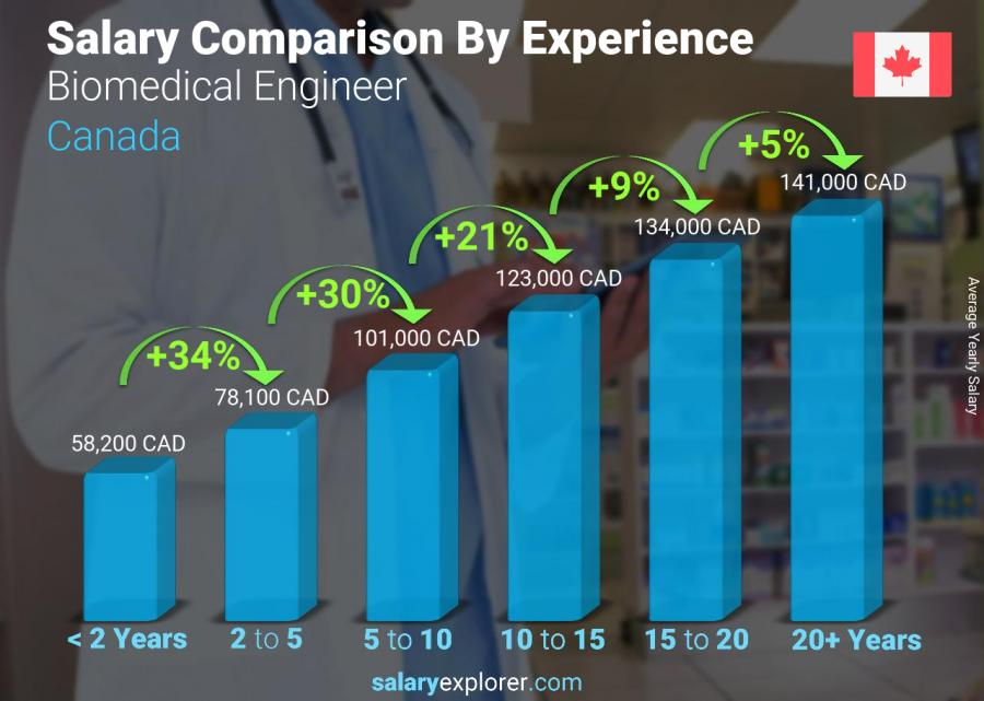 Salary comparison by years of experience yearly Canada Biomedical Engineer