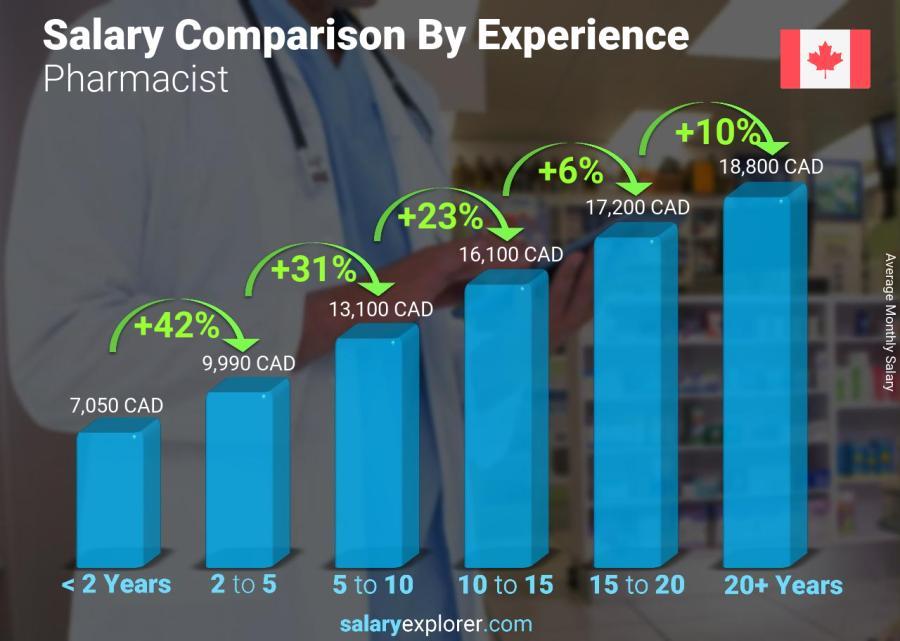 Pharmacy Technician Average Salary Canada Pharmacywalls