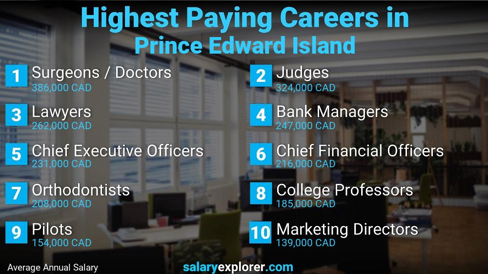 Highest Paying Jobs In Prince Edward Island