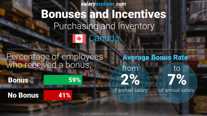 Annual Salary Bonus Rate Canada Purchasing and Inventory