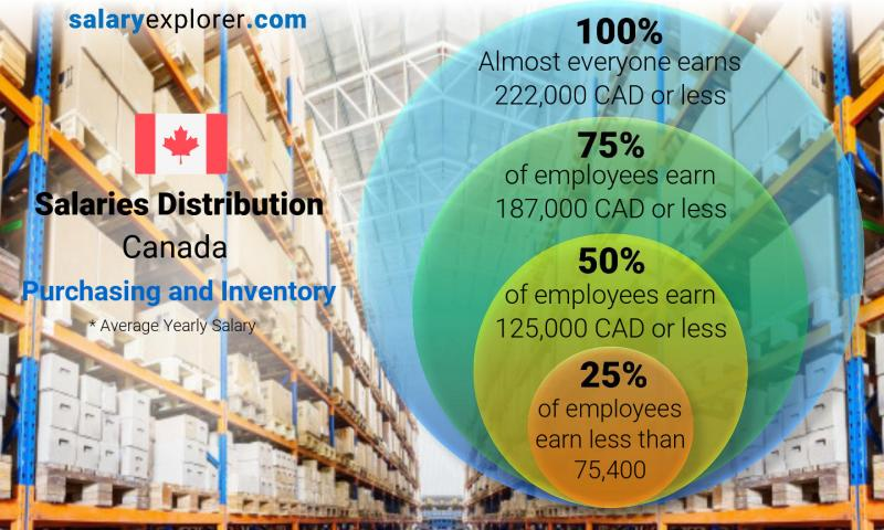 Median and salary distribution yearly Canada Purchasing and Inventory