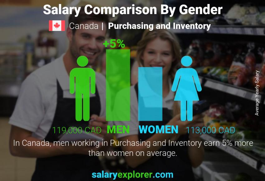 Salary comparison by gender yearly Canada Purchasing and Inventory
