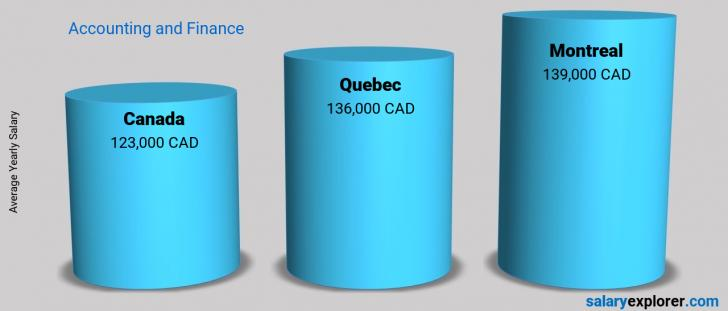 Salary Comparison Between Montreal and Canada yearly Accounting and Finance