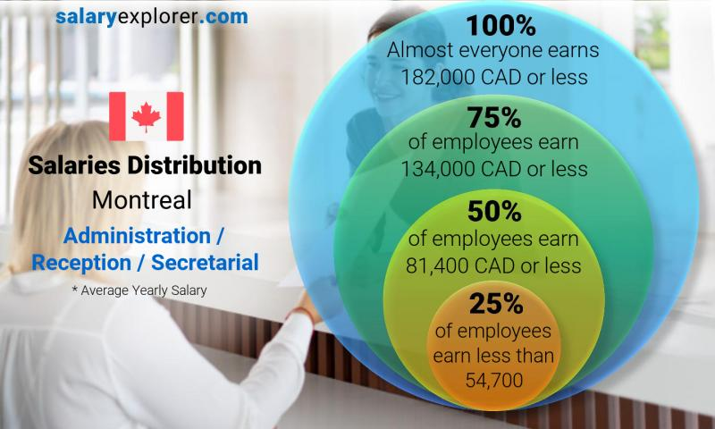 Median and salary distribution yearly Montreal Administration / Reception / Secretarial