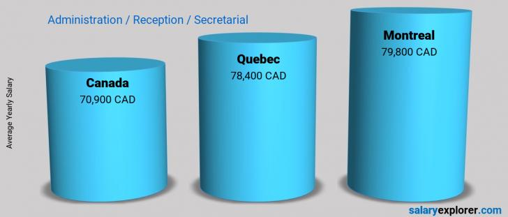 Salary Comparison Between Montreal and Canada yearly Administration / Reception / Secretarial