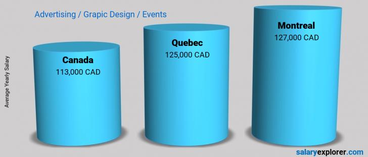 Salary Comparison Between Montreal and Canada yearly Advertising / Grapic Design / Events