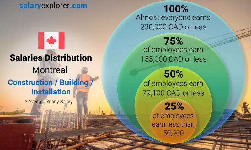 Median and salary distribution yearly Montreal Construction / Building / Installation