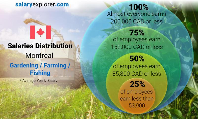 Median and salary distribution yearly Montreal Gardening / Farming / Fishing