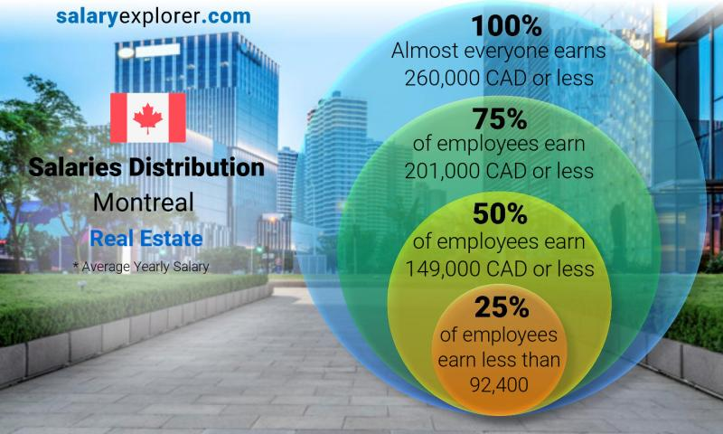 Median and salary distribution yearly Montreal Real Estate