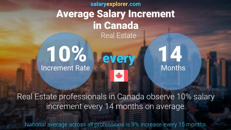 Annual Salary Increment Rate Canada Real Estate