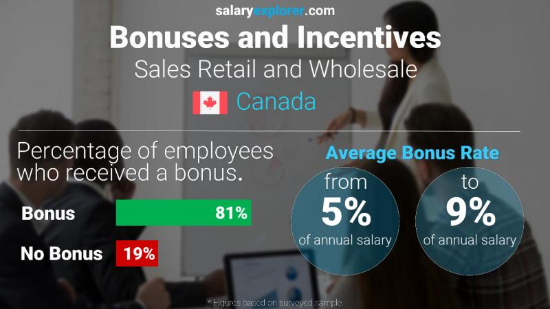 Annual Salary Bonus Rate Canada Sales Retail and Wholesale