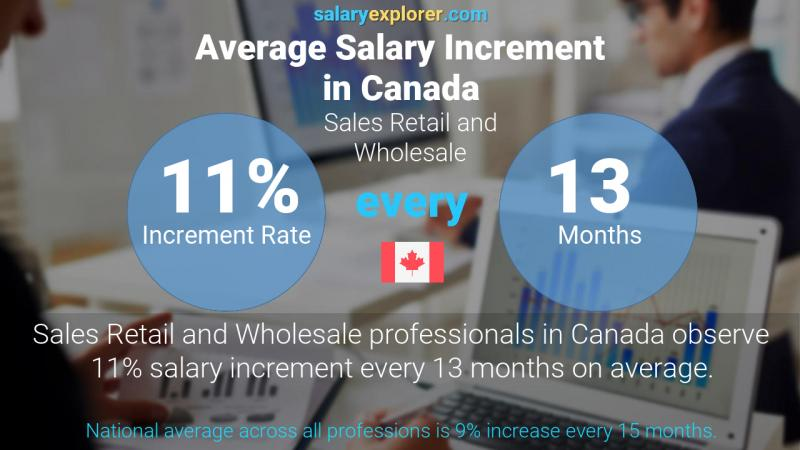 Annual Salary Increment Rate Canada Sales Retail and Wholesale