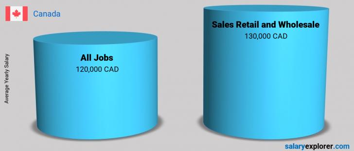 Salary Comparison Between Sales Retail and Wholesale and Sales Retail and Wholesale yearly Canada