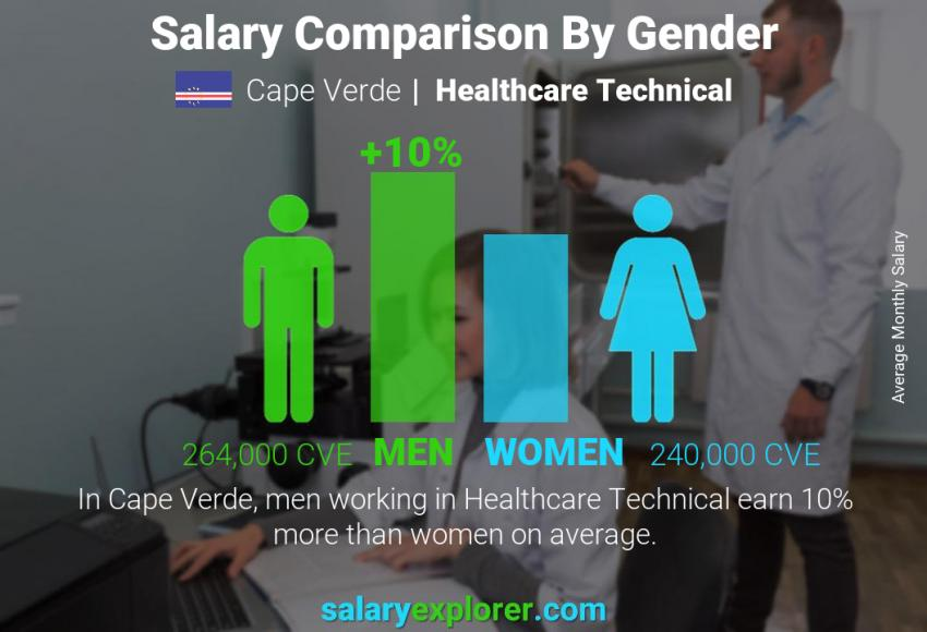 Salary comparison by gender monthly Cape Verde Healthcare Technical
