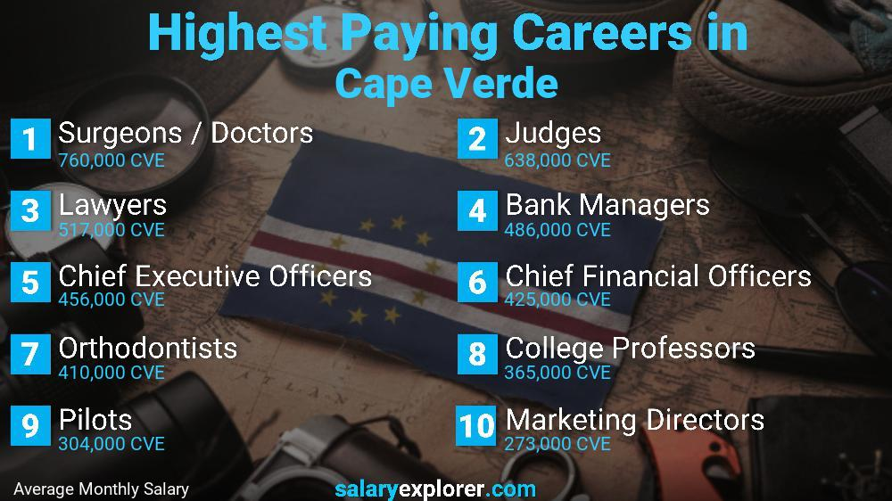 Highest Paying Jobs In Cape Verde