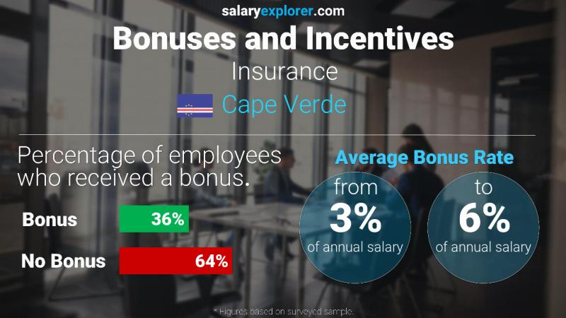Annual Salary Bonus Rate Cape Verde Insurance