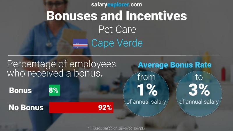 Annual Salary Bonus Rate Cape Verde Pet Care