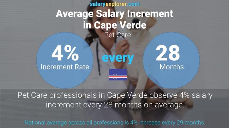 Annual Salary Increment Rate Cape Verde Pet Care