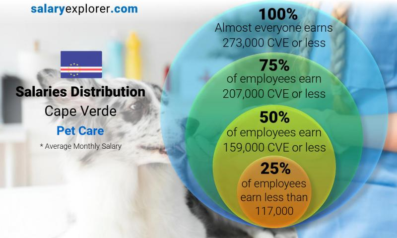 Median and salary distribution monthly Cape Verde Pet Care