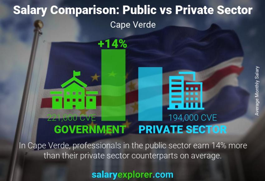 Public vs private sector salaries monthly Cape Verde