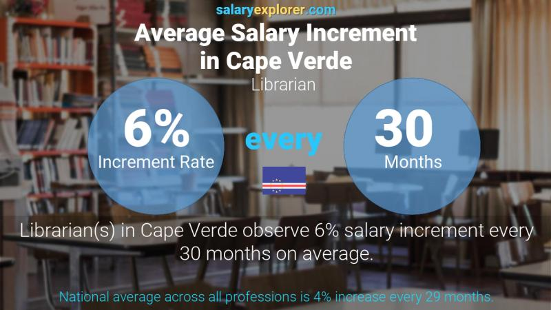 Annual Salary Increment Rate Cape Verde Librarian