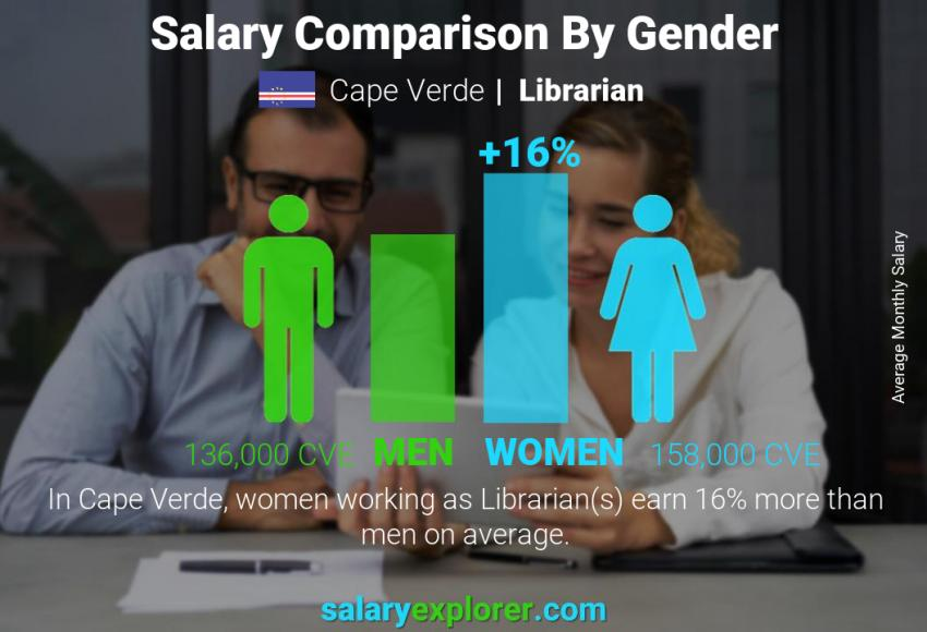 Salary comparison by gender monthly Cape Verde Librarian