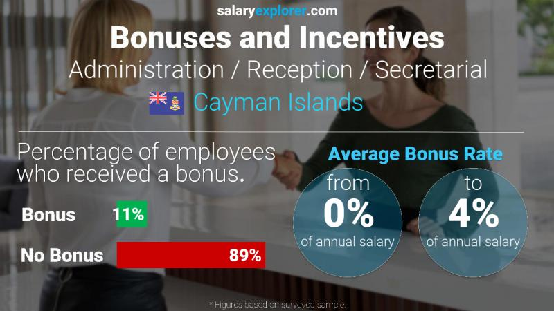 Annual Salary Bonus Rate Cayman Islands Administration / Reception / Secretarial