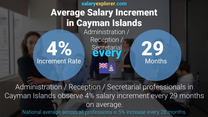 Annual Salary Increment Rate Cayman Islands Administration / Reception / Secretarial
