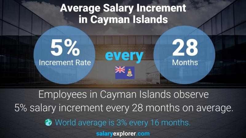 Annual Salary Increment Rate Cayman Islands