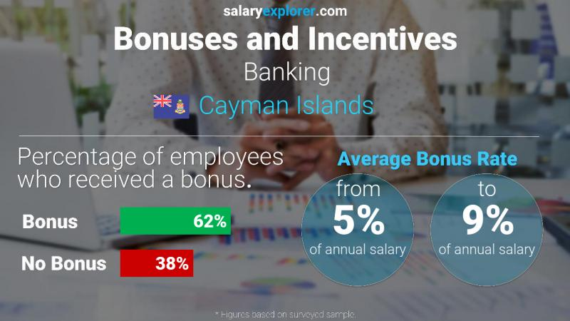 Annual Salary Bonus Rate Cayman Islands Banking