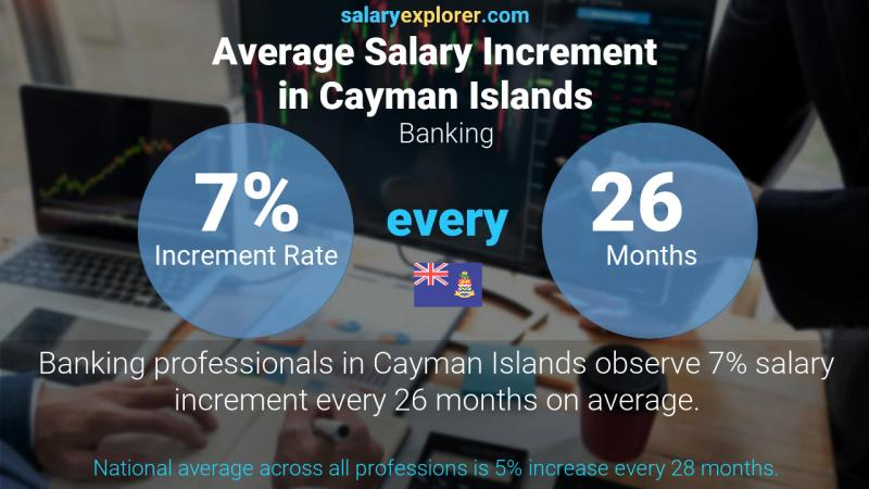 Annual Salary Increment Rate Cayman Islands Banking