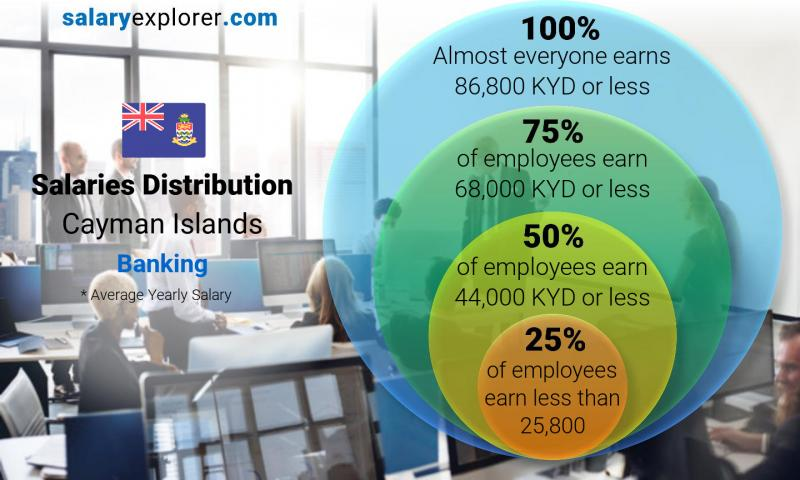 Median and salary distribution yearly Cayman Islands Banking