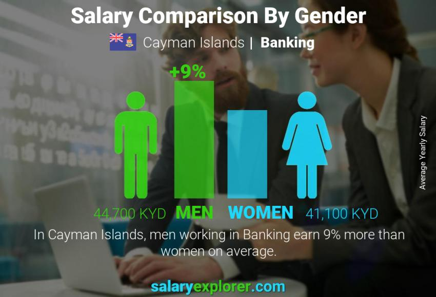 Salary comparison by gender yearly Cayman Islands Banking