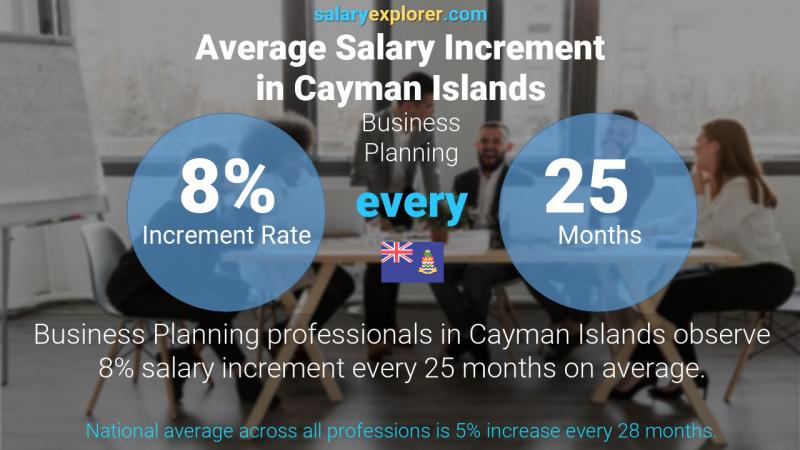 Annual Salary Increment Rate Cayman Islands Business Planning