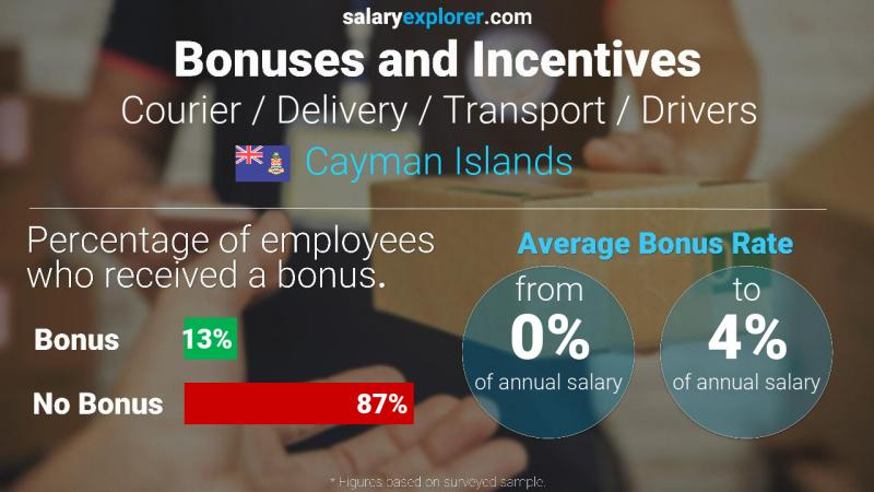 Annual Salary Bonus Rate Cayman Islands Courier / Delivery / Transport / Drivers